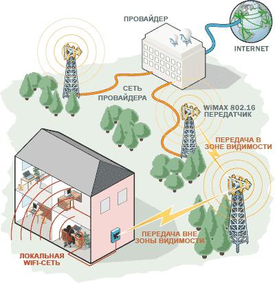 Пример построения сети WiMAX
